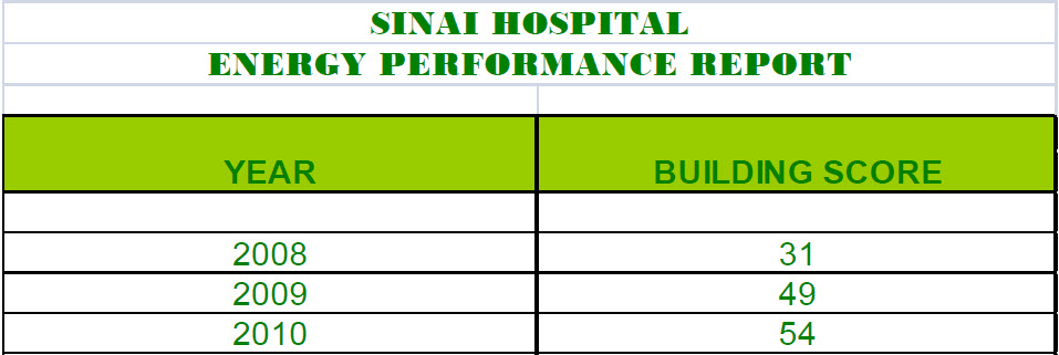 Sinai Hospital Energy Star Performance